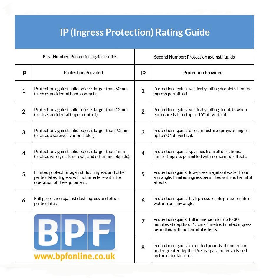 BPF IP Rating Guide
